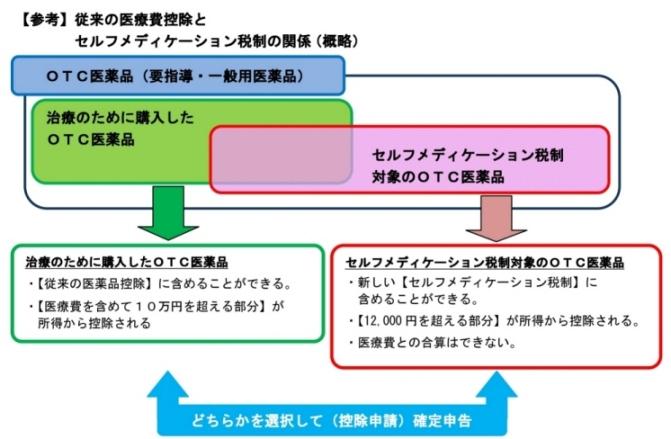 セルフメディケーション税制6.jpg